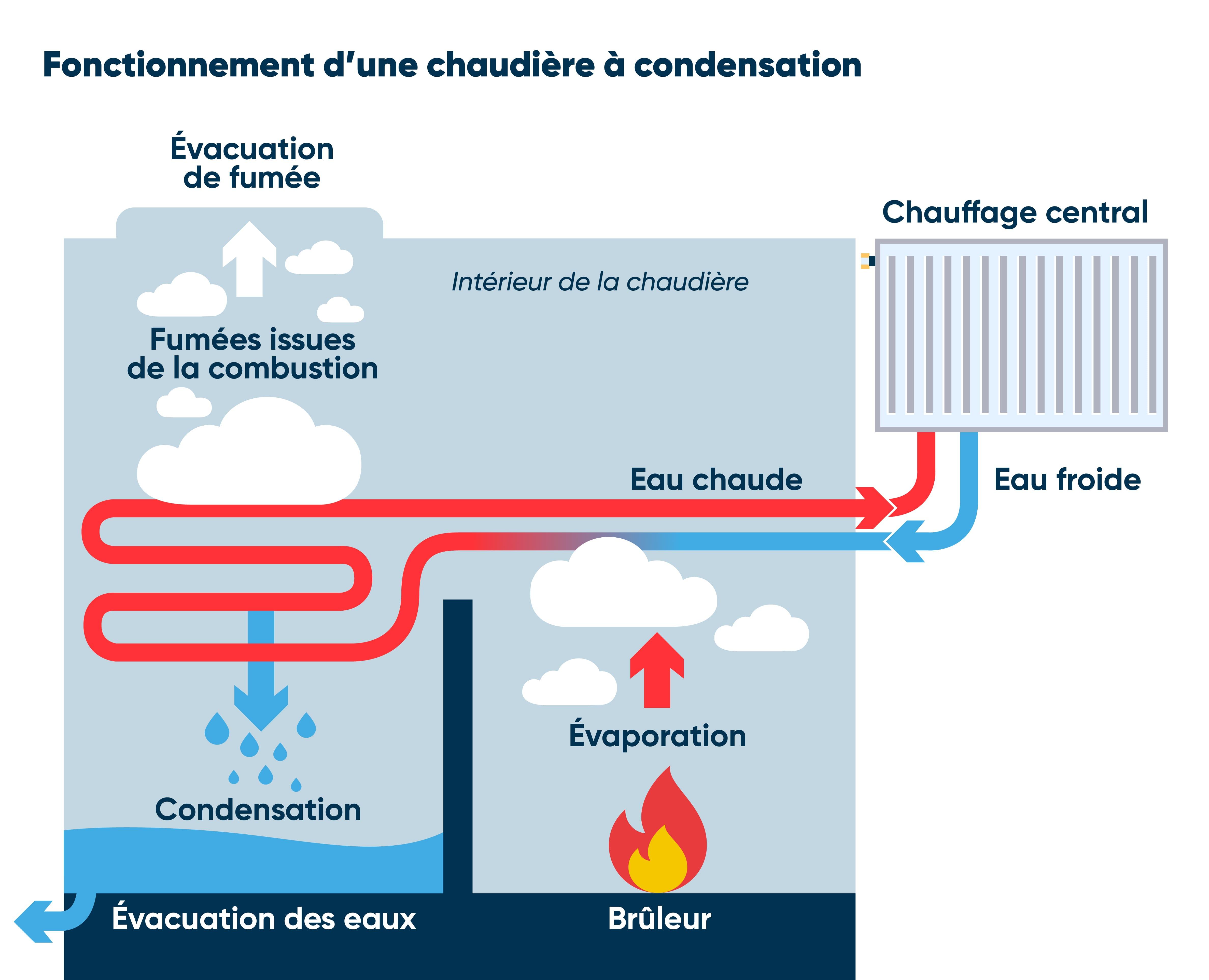 Schéma fonctionnement chaudière condensation