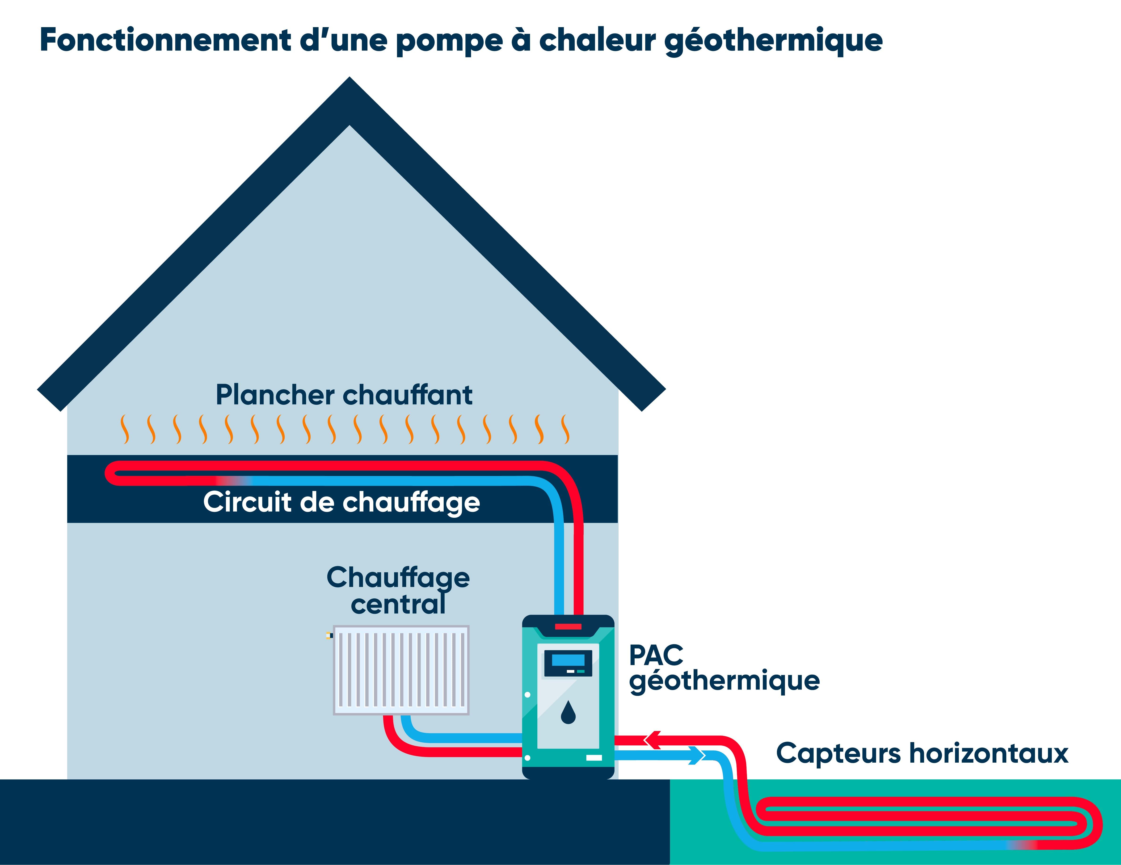 Schéma fonctionnement PAC geothermique