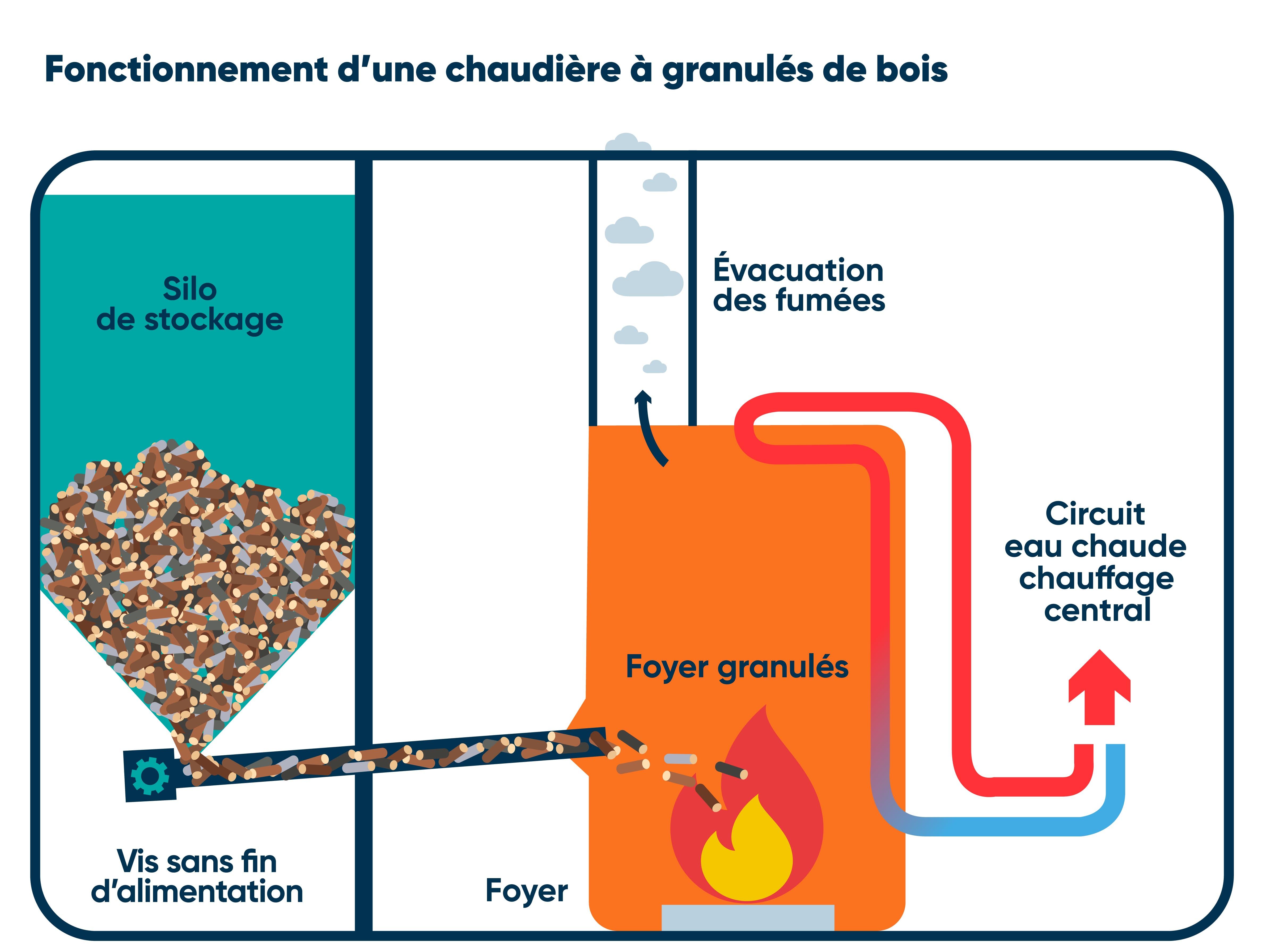 Schéma fonctionnement chaudière granulés