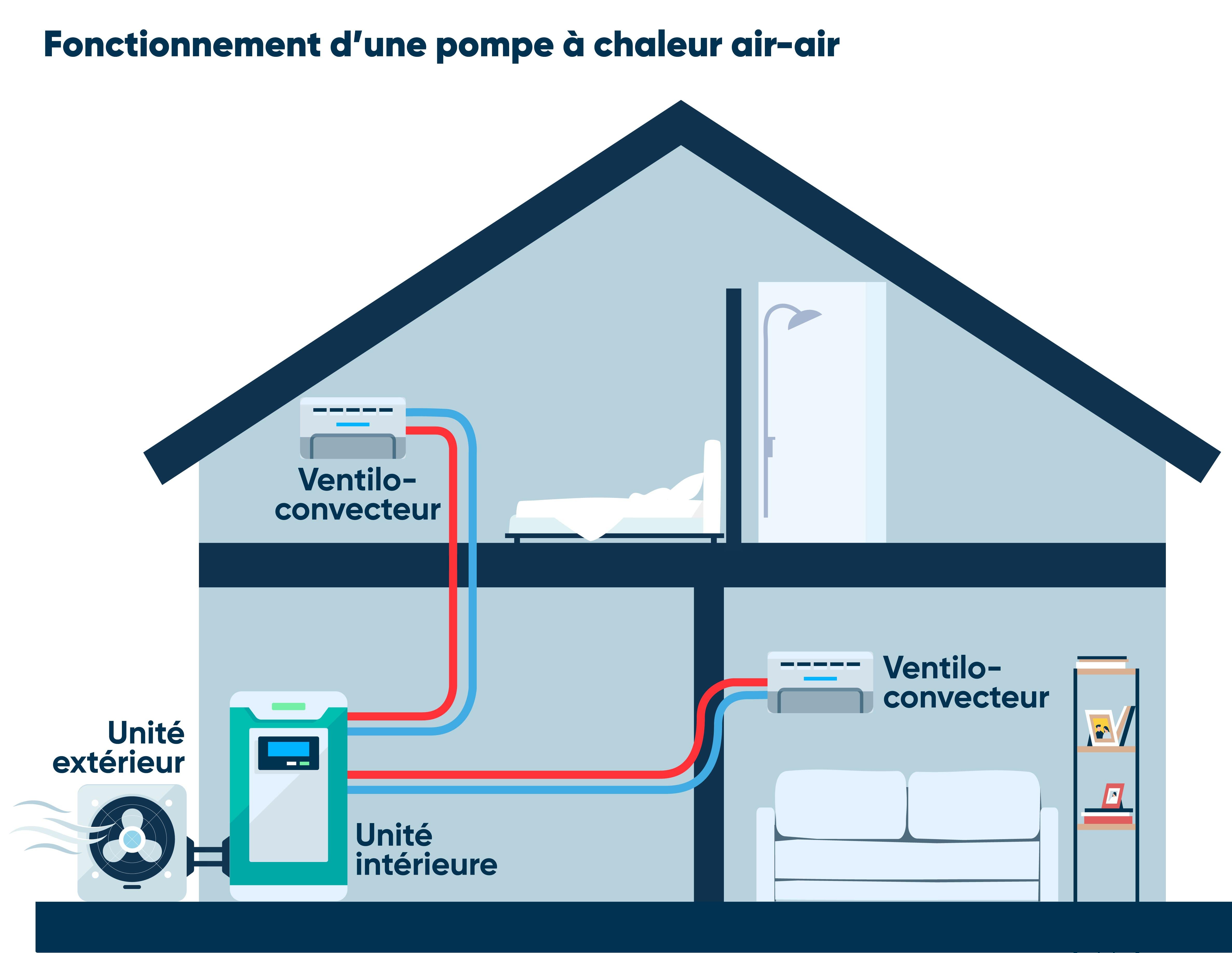 Schéma fonctionnement PAC air-air