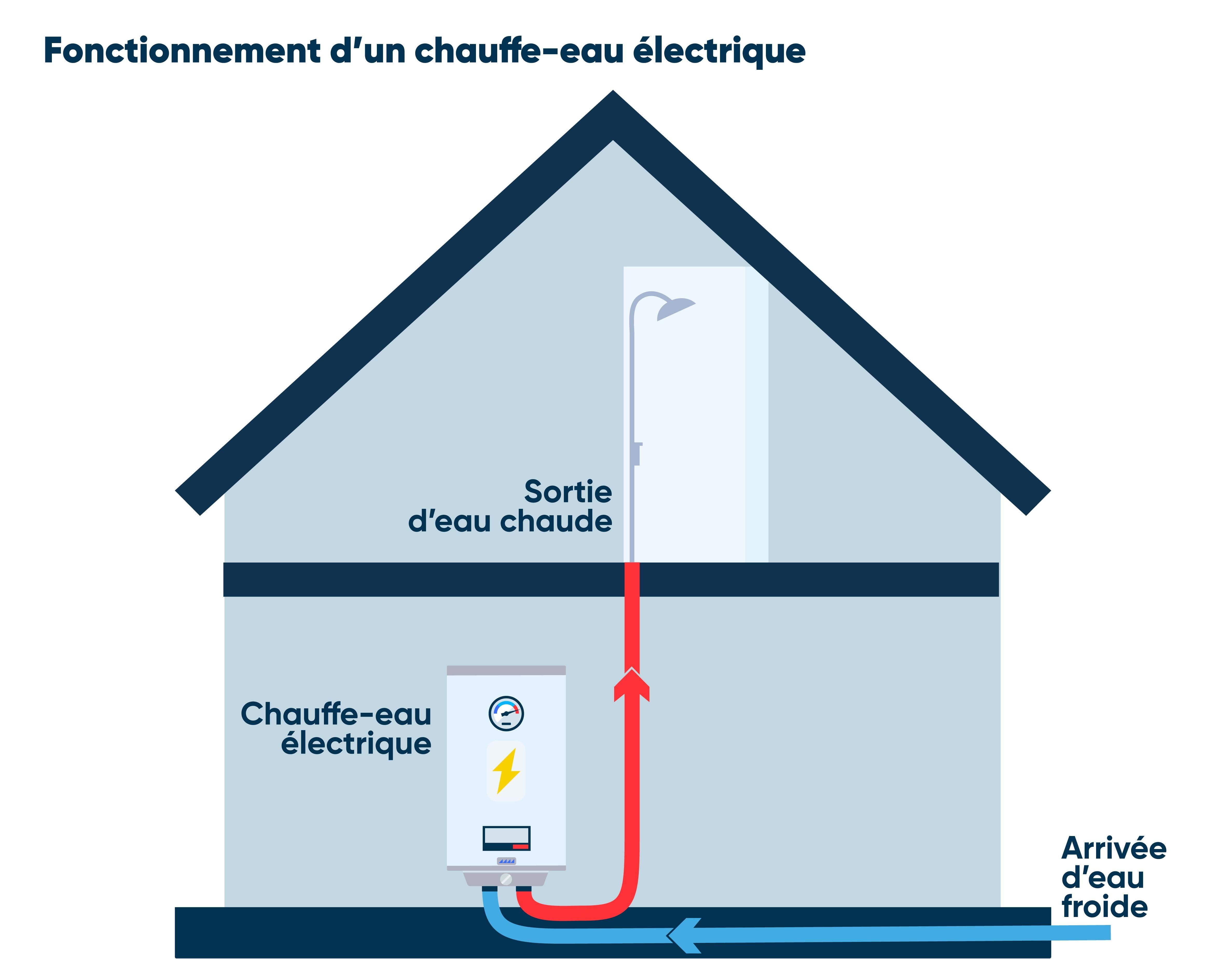 schema chauffe eau electrique