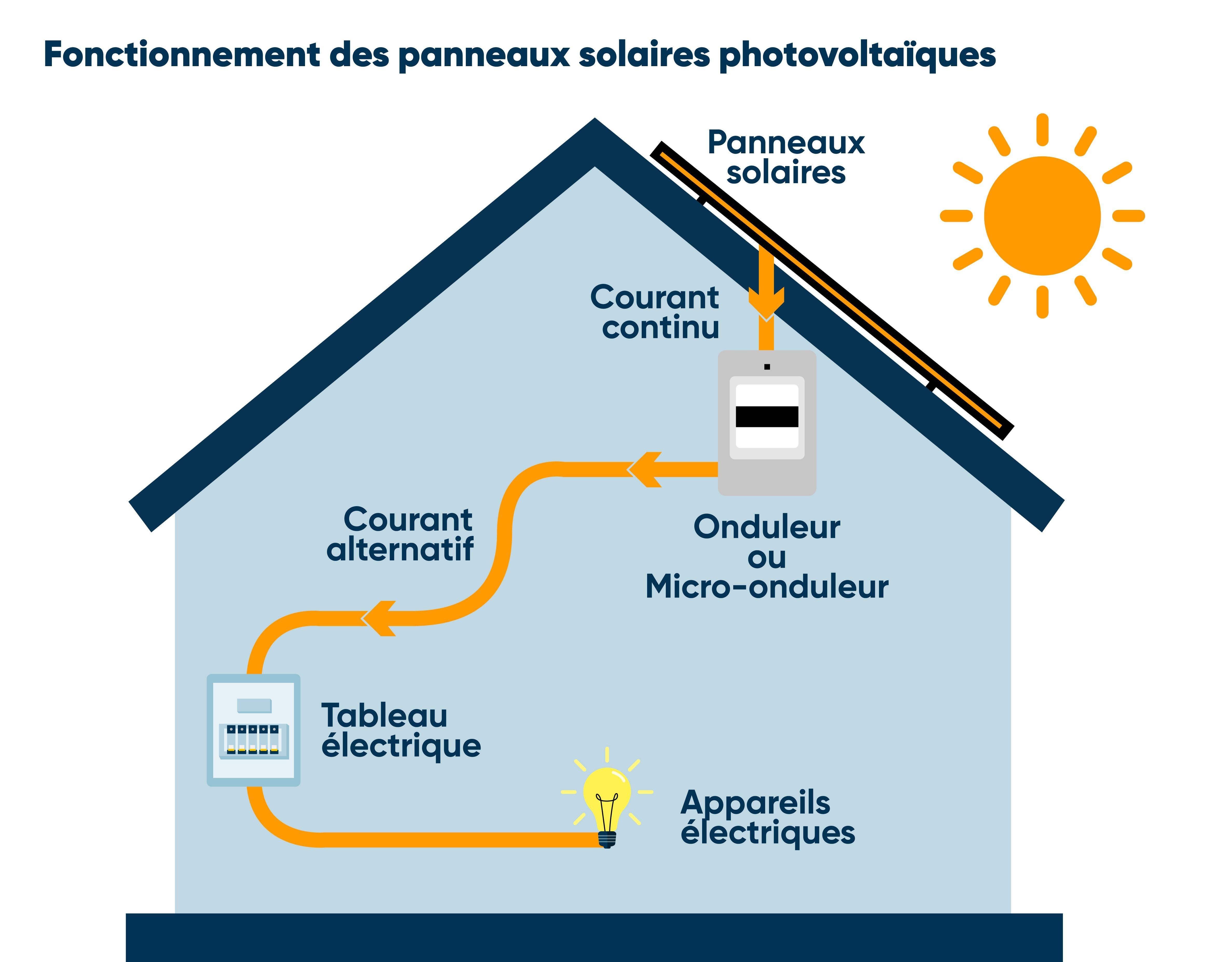 schema panneaux photovoltaiques