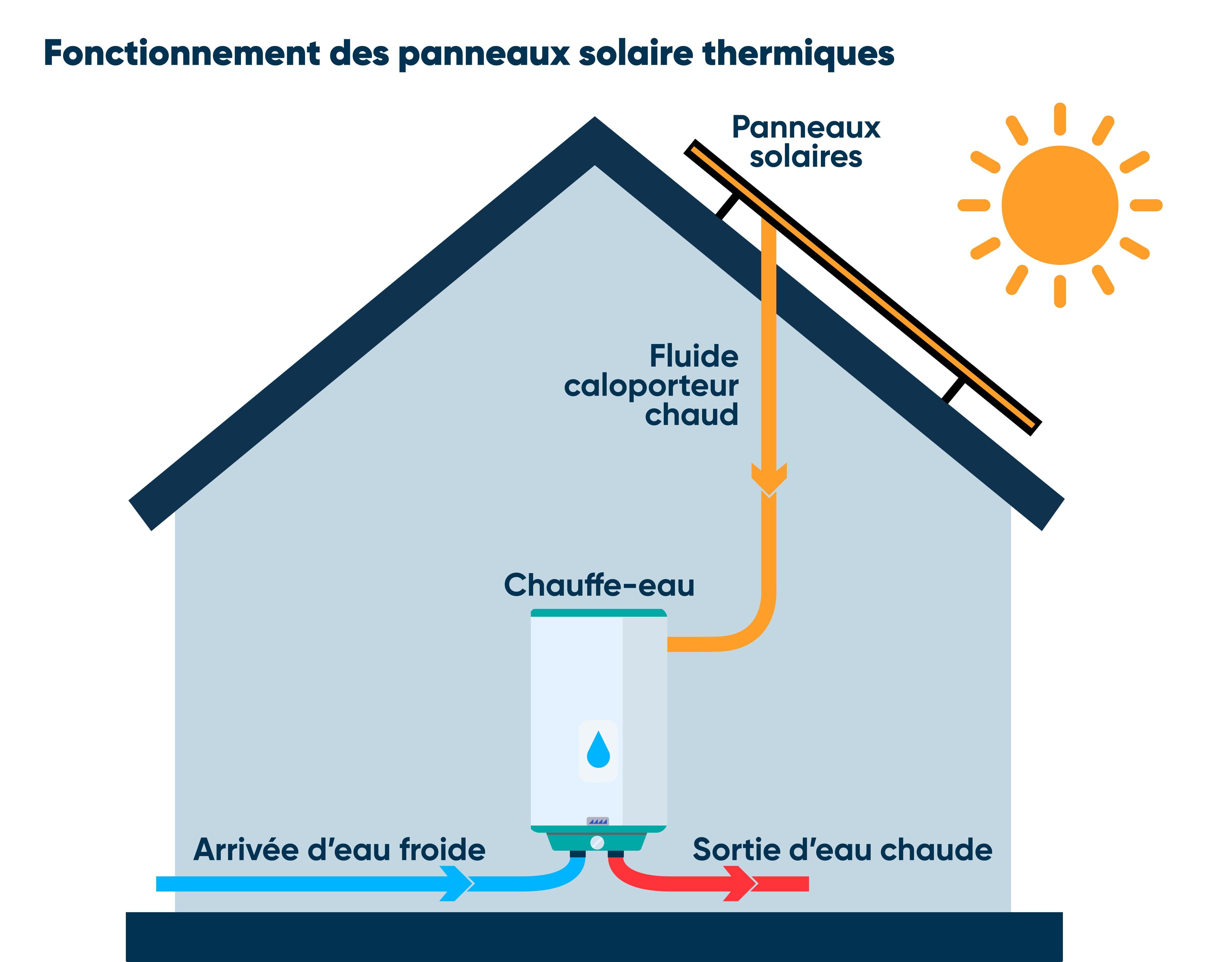 schema panneaux solaires thermiques