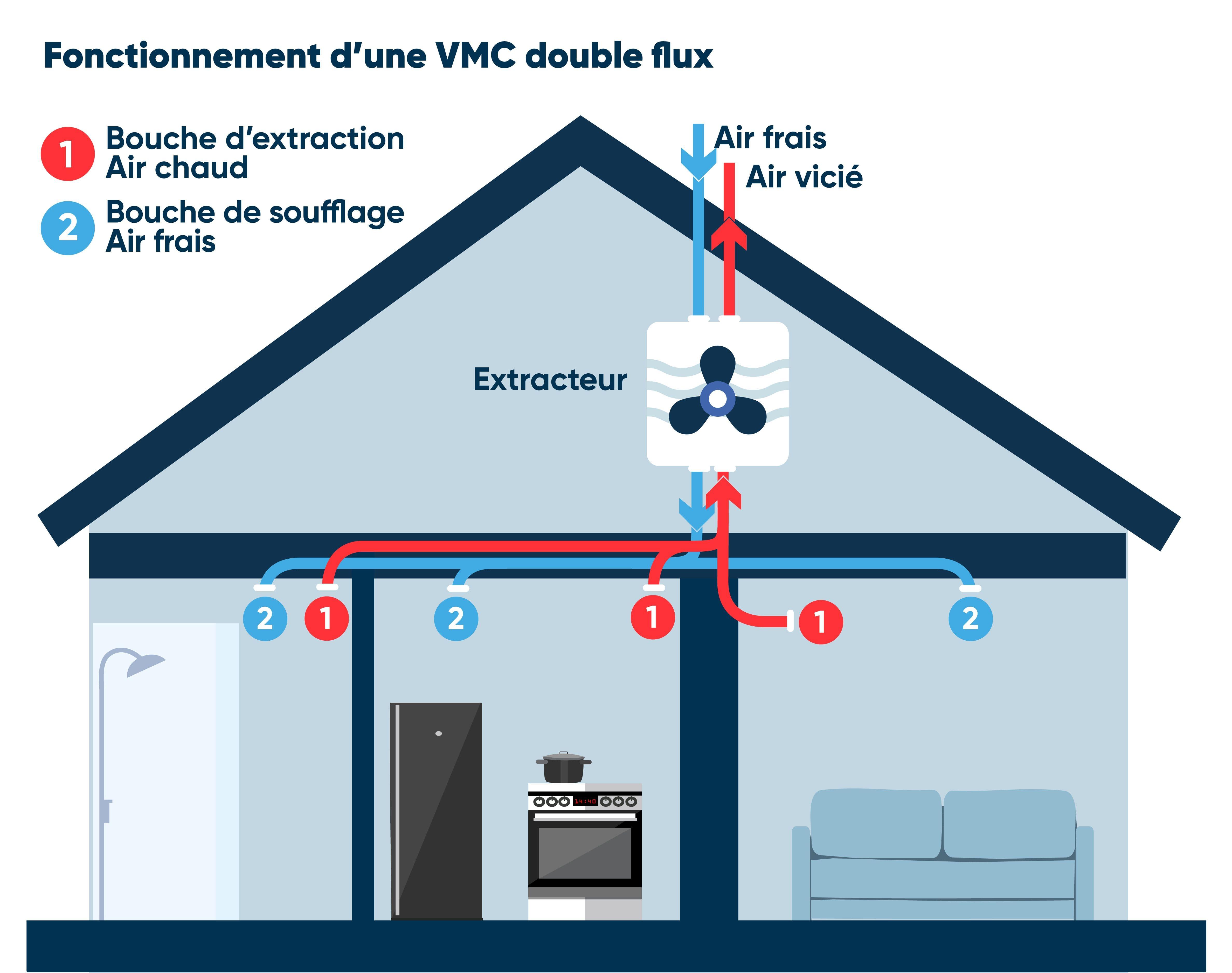 schema vmc double flux